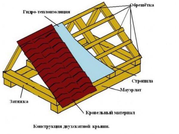Теплоизоляции отопления трубопроводов к требования