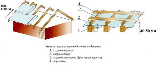 krovelniy-pirog-pod-31B16A.jpg