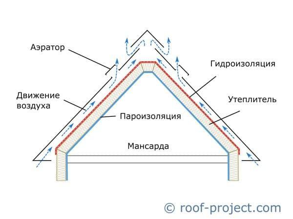 krovelniy-pirog-pod-6E84157.jpg
