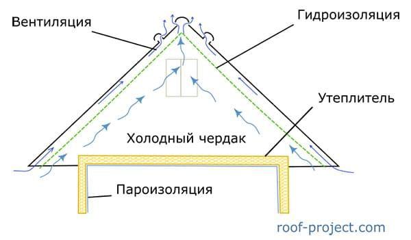 krovelniy-pirog-pod-8AF3B9A.jpg