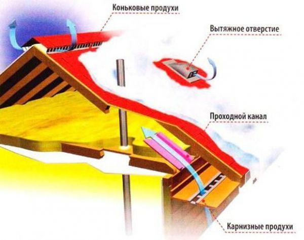krovelniy-pirog-pod-E996A.jpg